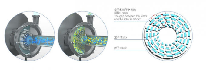 Single Stage Emulsifying Homogeneous Pump For Petrochemical Industry Transfer